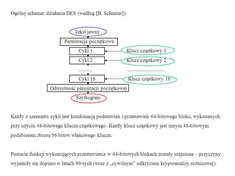 Ogólny schemat działania DES (według [B. Schneier]):